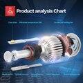 High quality 2PCS LED Headlight Kits 9005 With led 9V/36V DC 80W 7200LM High Power X7 9005 LED Headlight All In One Bulb
