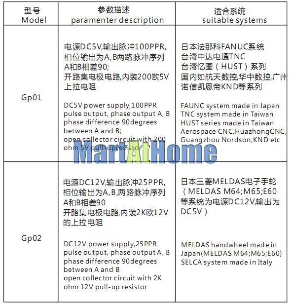 Купить Общие 5 оси беспроводной электронный mpg руководство импульсный генератор поддержка siemens, mitsubishi, FANUC, FAGOR, NUM, ДНК, БУДУЩЕМ SYNTE ЧПУ дешево