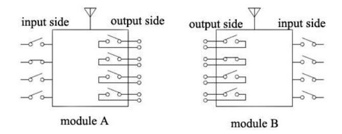 Function Description