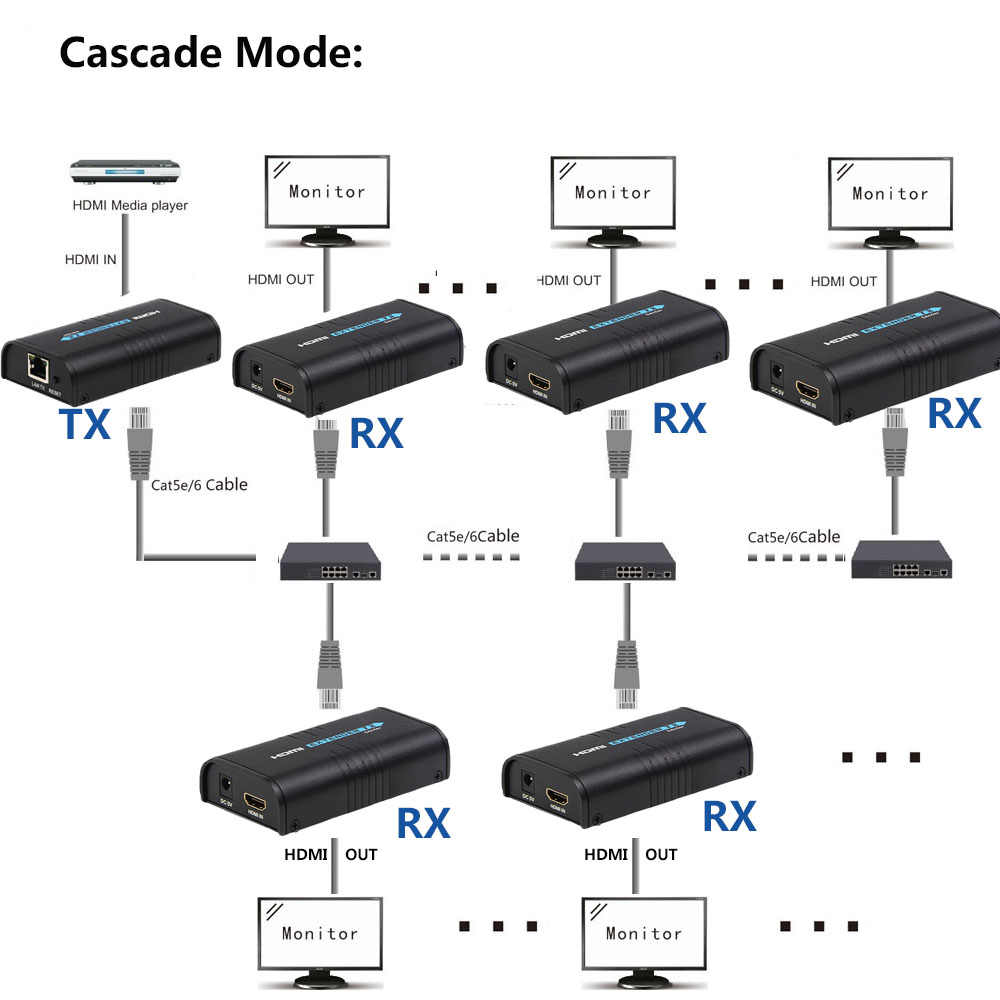 Detail Feedback Questions About 1x3 Hdmi Splitter Extender 1 Sender Details 4x4 Cat5e Cat6 Matrix Auto Switch 1x5 To 5 Receiver Via Over Ethernet Tcp Ip Utp