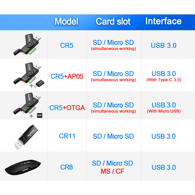Image 2 - Rocketek USB 3.0 Multi Memory Card Reader OTG Type c Android Adapter Cardreader for Micro SD/TF CF MS Microsd Readers Computer-in Card Readers from Computer & Office