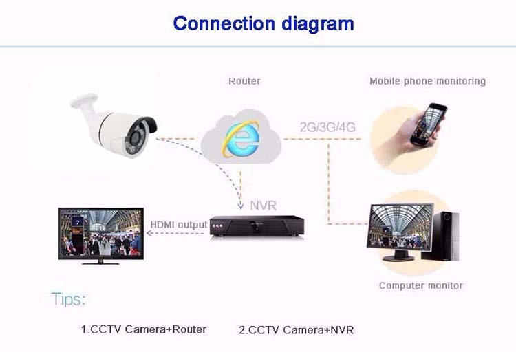 4pcs A Lot Similar to DaHua Six Array Leds 4MP 1080P 960P CMOS White Metal POE ONVIF IP Security CCTV Camera Free Shipping3