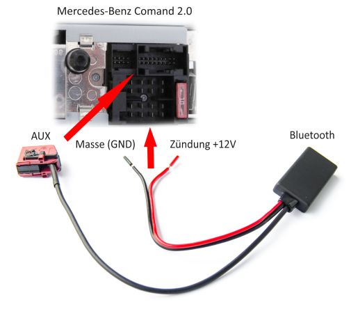 PCMCIA Adaptateur Multi Card Reader SDHC 32 GO pour Mercedes Comand APS