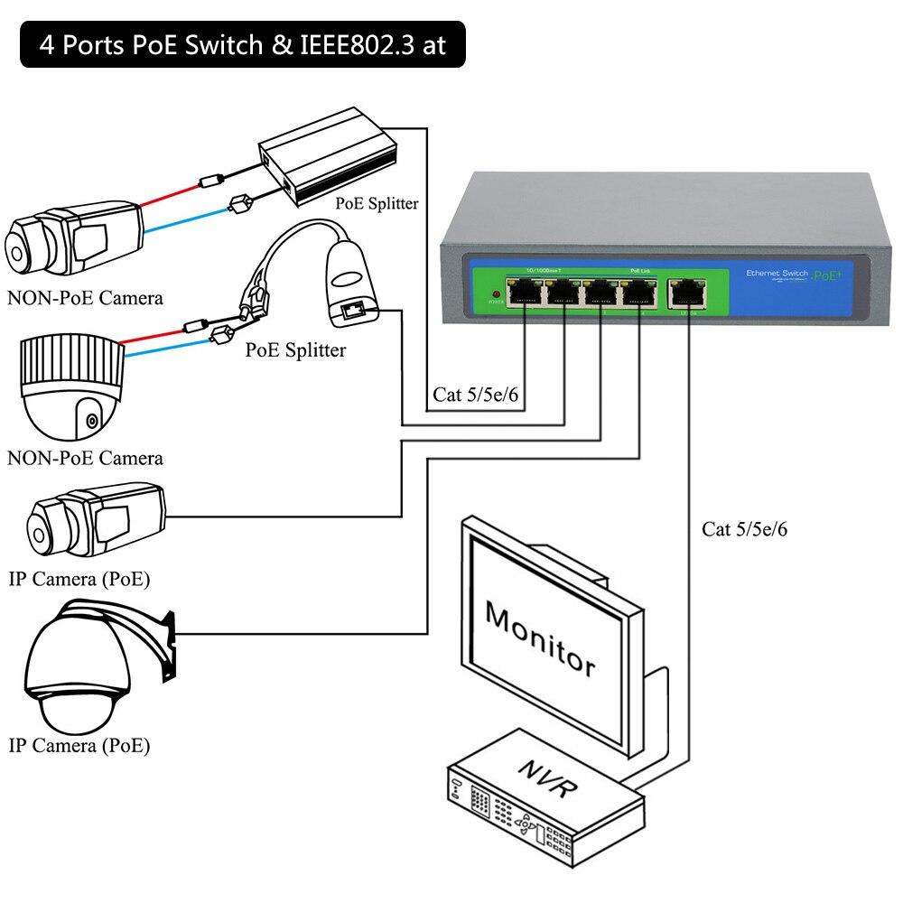 Professionelle CCTV 4 Ports 10/100 M PoE Schalter Power Over ...