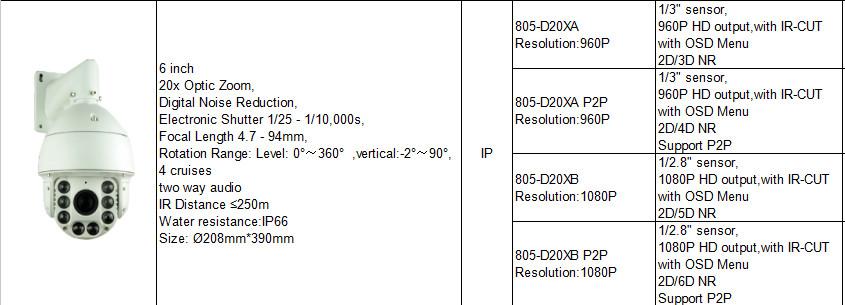 IP805