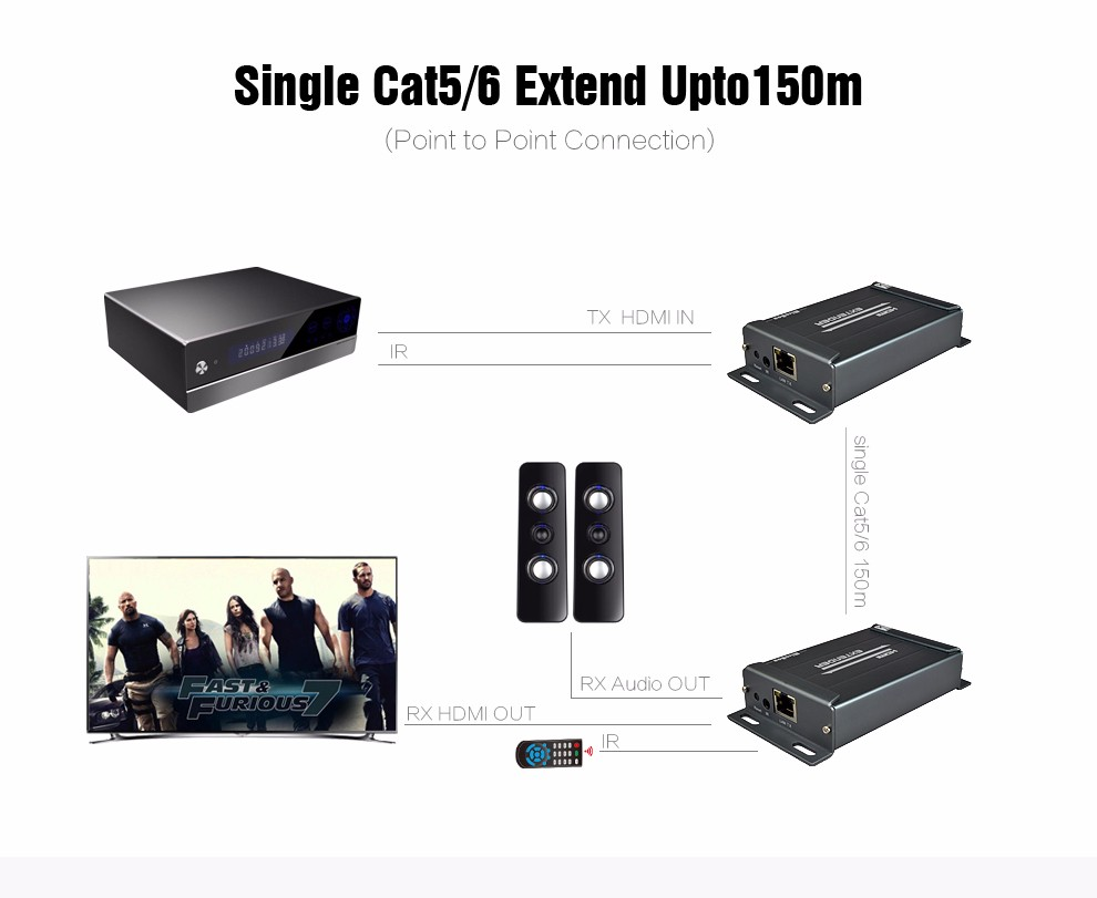 (1 Sender and 2 Receivers) 1080P HDMI Over IP Extender IR With Audio Extractor By Rj45 Cat5Cat5eCat6 120m HDMI Extender IR (2)