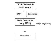 מסכי LCD 3.5 מסכי אינץ LCD עם שלט וצבע 16bit (2)