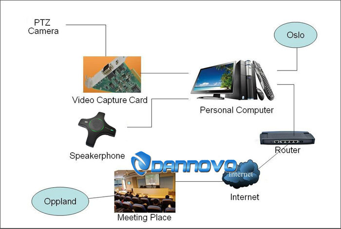 DANNOVO 1080p 1080i 720P HD Video Conferencing Room Kamera 10x Zoom - Elektronik kantor - Foto 5