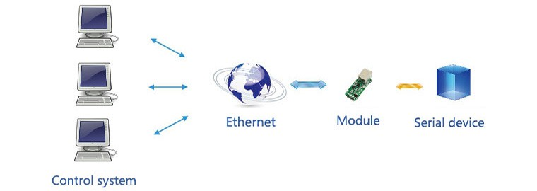 UART-TO-ETH-application-4