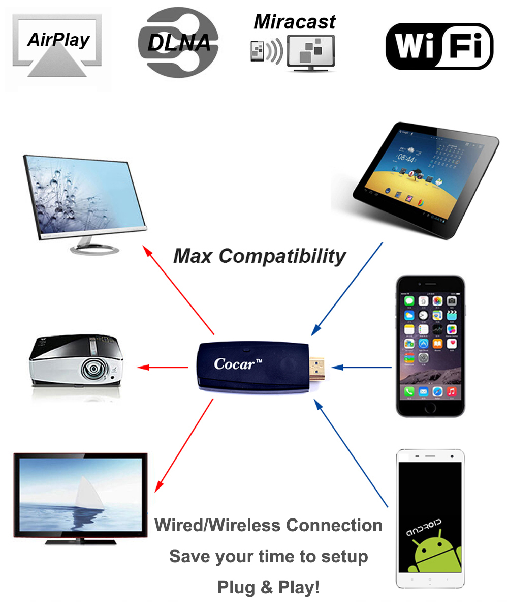 Miracast Dongle Direct Wired Plug & Play or Wireless HDMI Mirroring ...