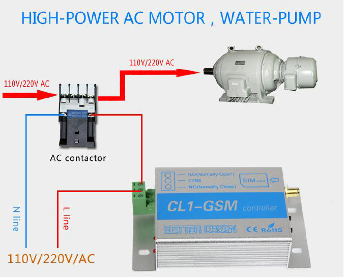 CL1-GSM Mobile Phone Remote Controller Server Motor Pump Iron Door Remote Control Opening and Closing