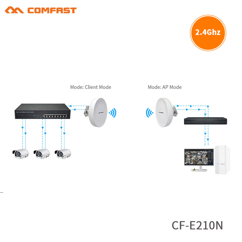 2pcs High power wireless bridge CPE 2-3KM Comfast 300Mbps 2.4Ghz outdoor wifi Access Point AP router wifi repeater for IP camera 2pcs high power wireless bridge cpe 2 3km comfast 300mbps 2 4ghz outdoor wifi access point ap router wifi repeater for ip camera
