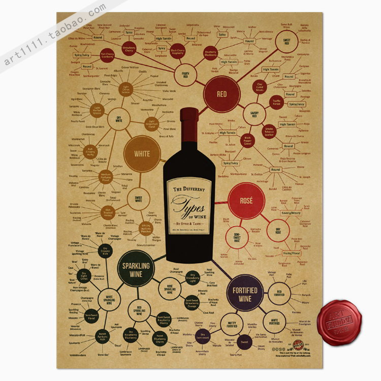 Online buy wholesale vintage wine chart from china vintage for Best brand of paint for kitchen cabinets with vintage plane wall art