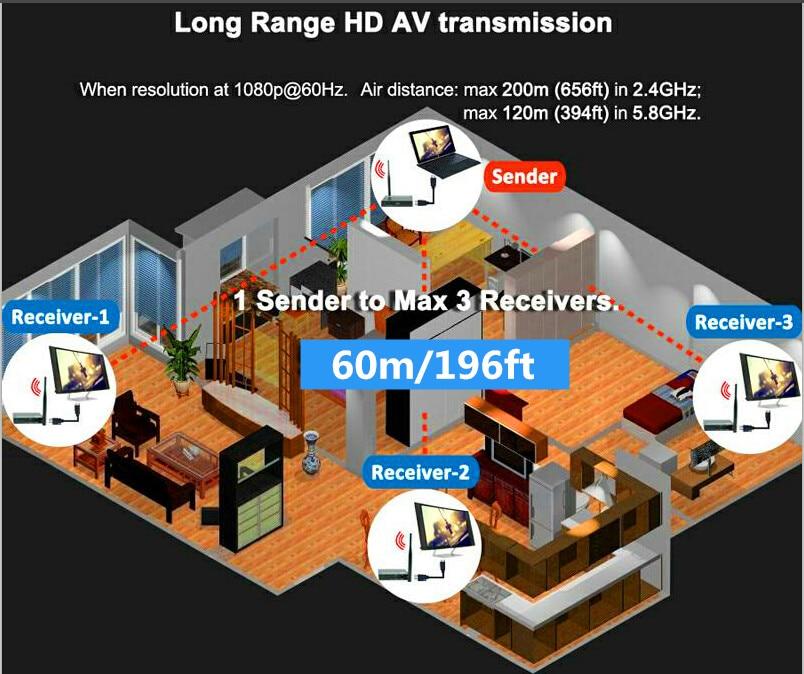 ZY DT211W 196ft Wireless HDMI Video Transmitter WIFI Splitter Extender 1080P Wireless HDMI Sender font b