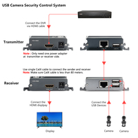TreasLin 1080P HDMI KVM Extender Lossless HDMI USB Extender over Ethernet Cable Up to 80M for CCTV Camera DVR Xbox One PS4