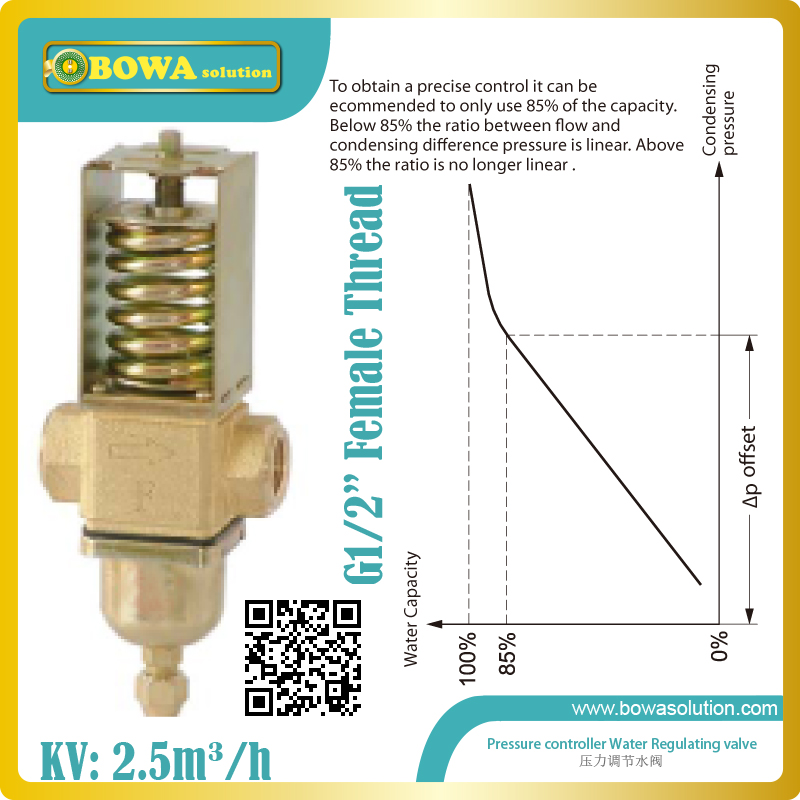 Pressure operated water valves are used for regulating the flow of water in refrigeration plants with water-cooled condensers thermo operated water valves are used for proportional regulation of flow quantity depending on the setting and the sensor