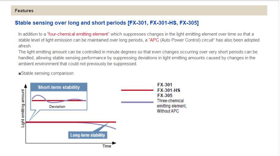 100% Original Novo Panasonic FX-301 FX-301P FX-301B
