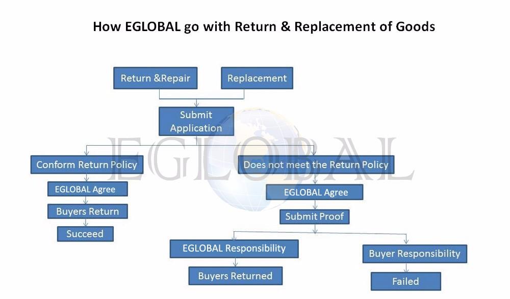 return-policy-1-eglobal