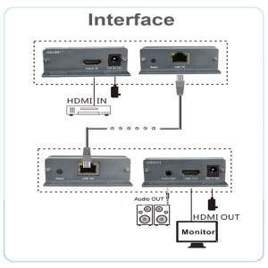 Image 2 - HDMI Extender over TCP/IP with Audio Extractor work like HDMI splitter support 1080p HDMI extender via Rj45 150M