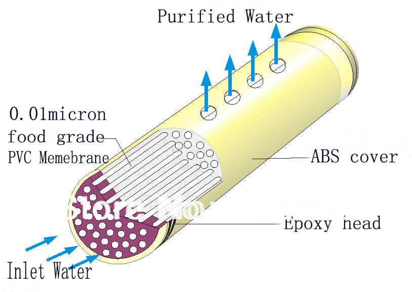 0,01 л/ч ультра очиститель воды/водопроводной фильтр для воды/полная очистка воды с микрон УФ мембраной (диаметр мм)