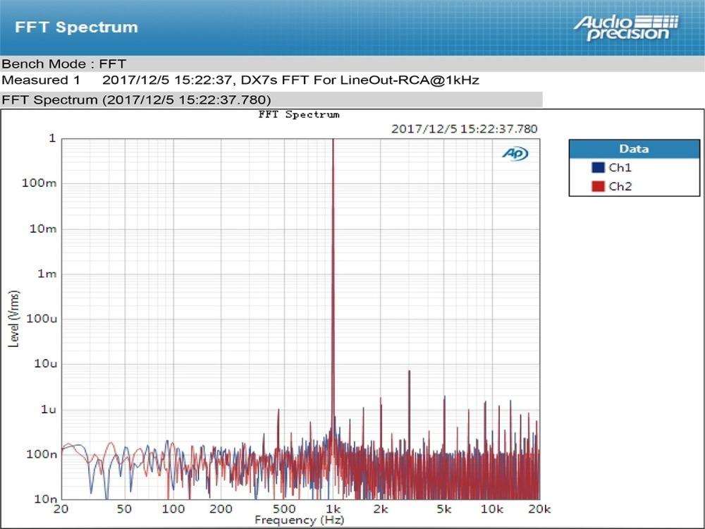 TOPPING DX7s 32Bit/768K DSD512 Full balanced USB DAC Amplifier-20