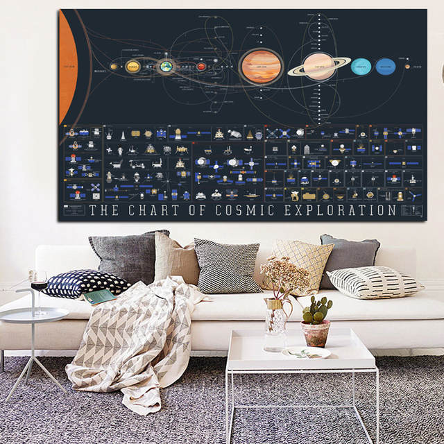 Us 59 Art Picture Canvas Printing Paintings Solar System Planets And Moons Wallpaper Posters Space Science Home Decor Unframed In Painting