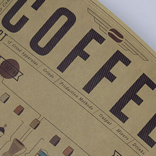 Coffee Classification Chart Wall Poster