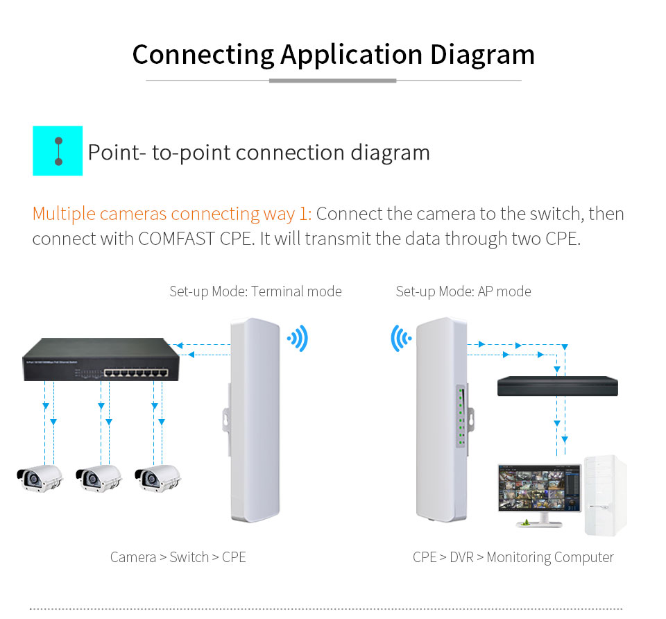 2PCS 3-5km Long Range High Power Wireless Bridge CPE 5.8G 900Mbps WIFI Signal Booster Amplifier Repeater Ap Routers CF-E313AC