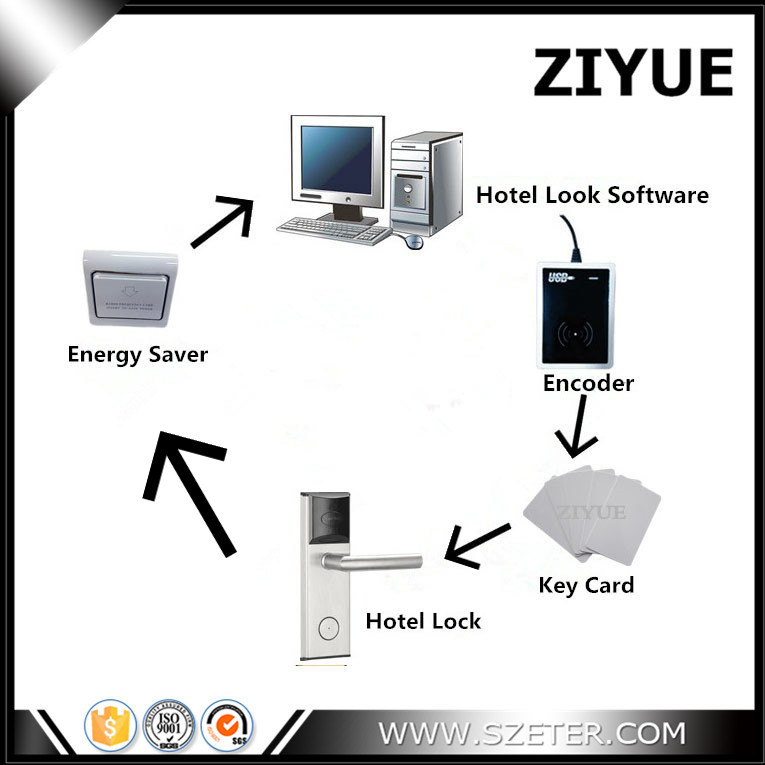 RF Hotel Door Card Key Lock System (1pc ET1002RF Lock,1pc Encoder ,5pcs Cards,1pc Switch, Software) SDK Support non standard die cut plastic combo cards die cut greeting card one big card with 3 mini key tag card