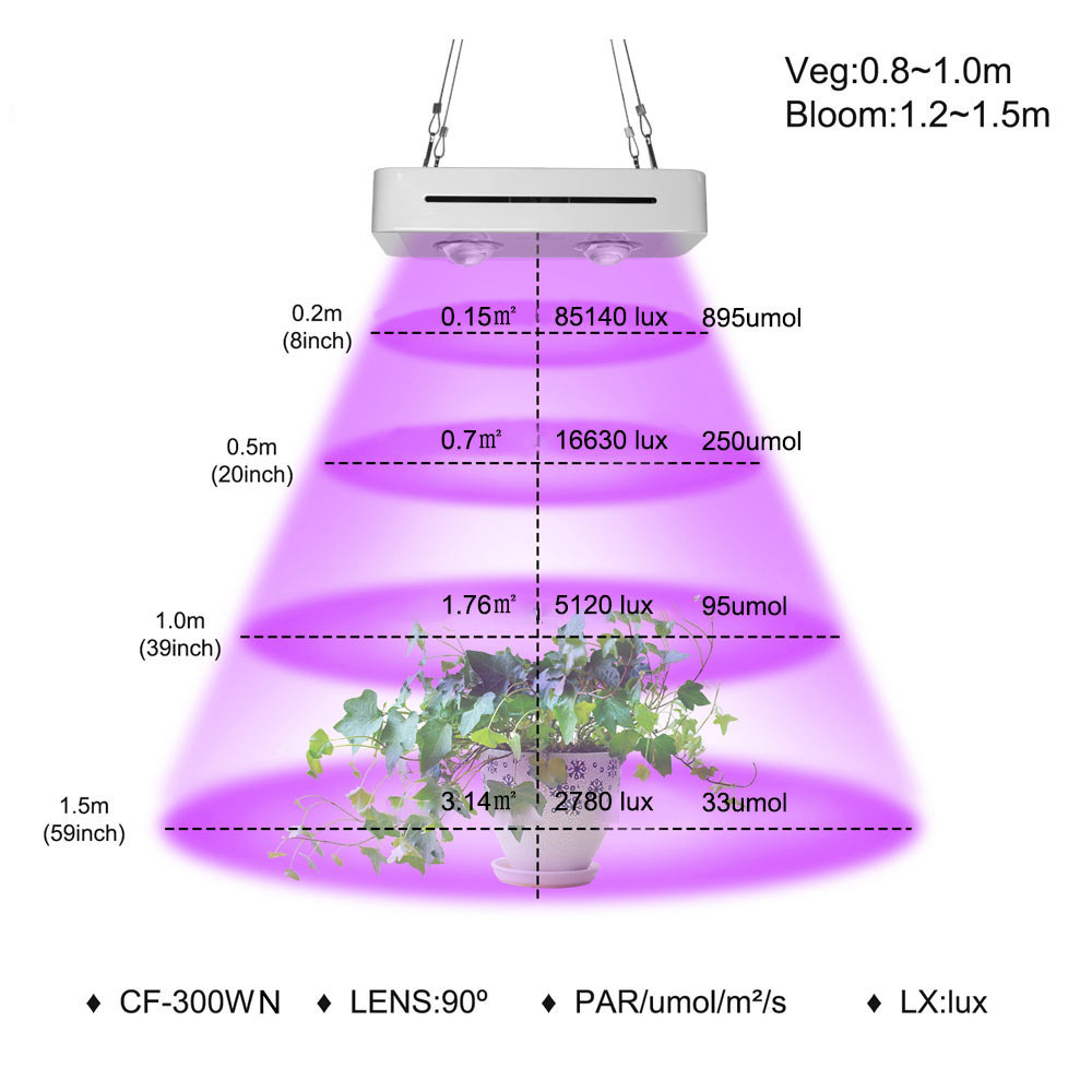 300W COB LED Grow Light Full Spectrum For Indoor Hydroponic Greenhouse Plant All Stage Growth Lighting Replace UFO Growing Lamp