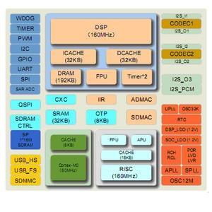 Image 5 - Monitory Audio AAC LCD moduł MP3 FLAC USB TF mikrofon basowy XLR liryczne mieszanie spółgłoska Bluetooth AUX TRS telefon Decording Borad