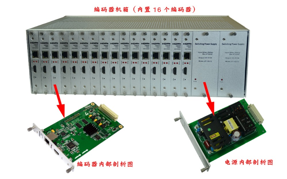HDMI H.264 կոդավորող 16 ալիք HDCP 1080P 3U դարակաշարային մուտքի տեղադրված շասսի հետ muti ալիքներով բազմակի հոսքով IPTV ուղիղ հոսքի համար FOXWEY