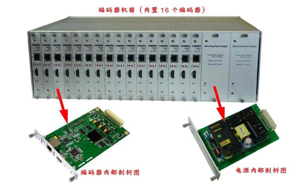 HDMI H.264 encoder 16 channel HDCP 1080P 3U rack mounted chassis with muti channels multi-stream for IPTV live streaming FOXWEY hd h 265 hevc avc 1u 4 channels hdmi dvb t encoder modulator for ip stream to vlc media server xtream codes