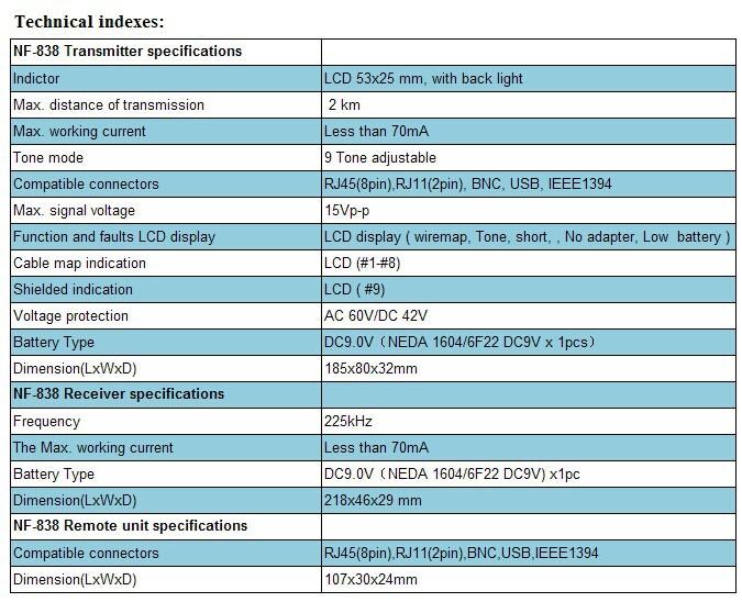 NOYAFA NF-838 Digital Cable Tracker Fault Locator Phone BNC Network ...