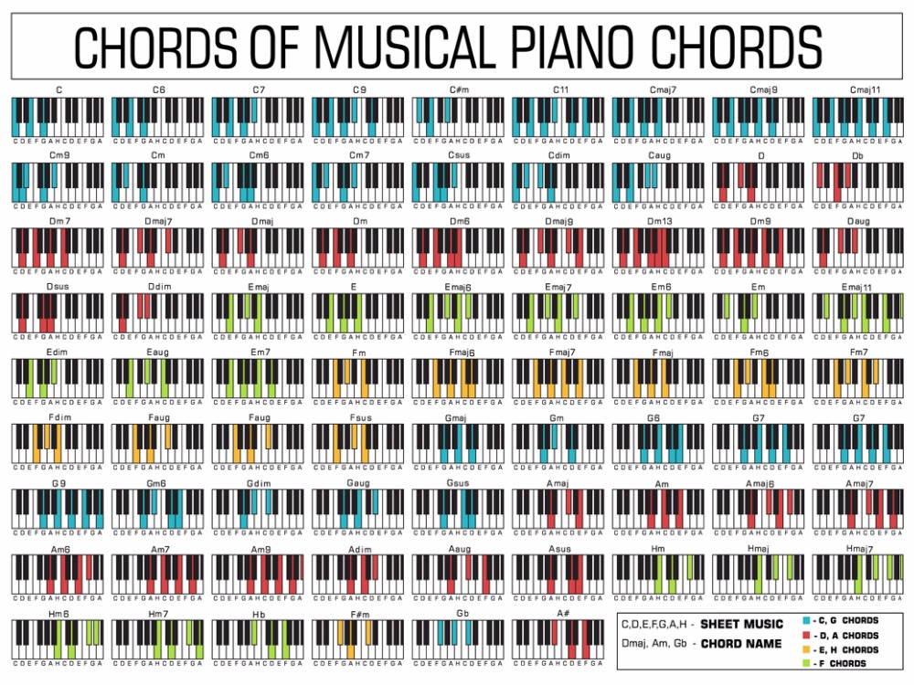 Piano Chord Chart Poster. Perfect For Students And Teachers. 17x13