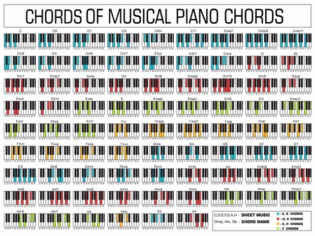 Aliexpress Buy Piano Chord Chart Poster Perfect For Students