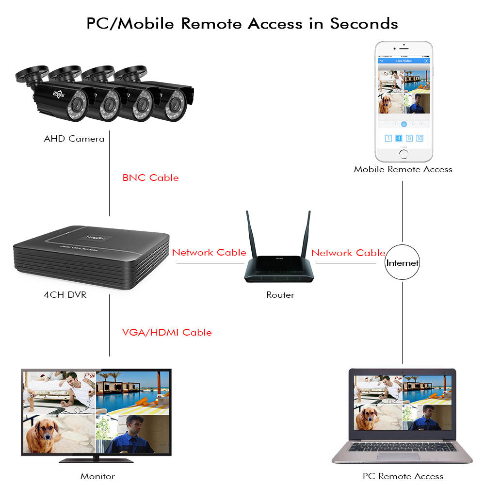 Hiseeu système de caméras de sécurité à domicile Kit de Surveillance vidéo CCTV 4CH 720P 4 pièces système de caméra de sécurité AHD extérieur - 2