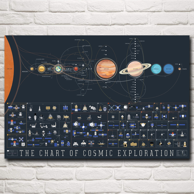 Solar System Space Galaxy Voyager Apollo 11 Art Silk Poster Home Pictures 12×18 16×24 20×30 24×36 32×48 Inch