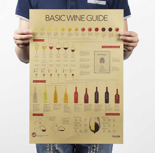 Wall sticker Wine encyclopedia of graphic evolutionary history Bar counter adornment kitchen retro map kraft paper posters