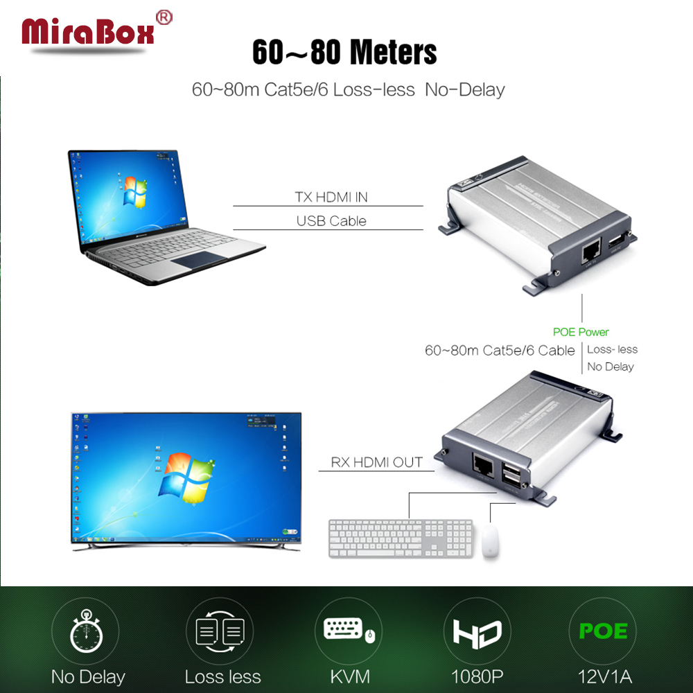 Mirabox 60M 1080P KVM HDMI Extender Over Cat5/Cat5e/Cat6 With Lossless Non-Delay Mouse Control HDMI KVM Extender By RJ45 POE tp wireless hdmi05c hdmi extender over coaxial bnc maximum 660ft 200m lossless transmission and no delay full 1080p hd 3d