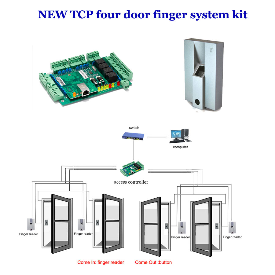 TCP four door access controller system kit. comprises four Door controller,exit button , Finger reader,finger collecting,TF04 biometric fingerprint access controller tcp ip fingerprint door access control reader