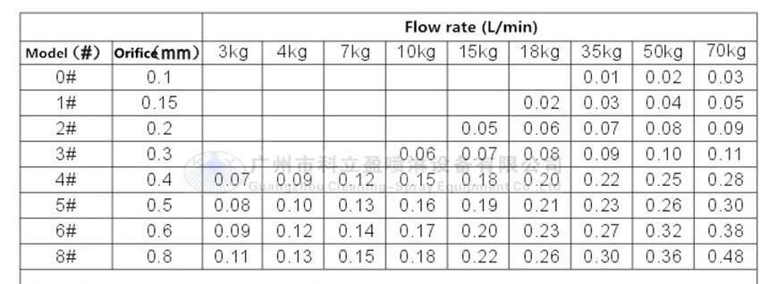 50 шт. в партии, 0,3 мм противокапельная насадка для запотевания воды под высоким давлением
