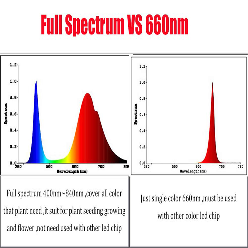 100w led replace 300w HPS, full spectrum 400nm~840nm led grow light chip for plant seeding grow and bloom ,DIY led grow light