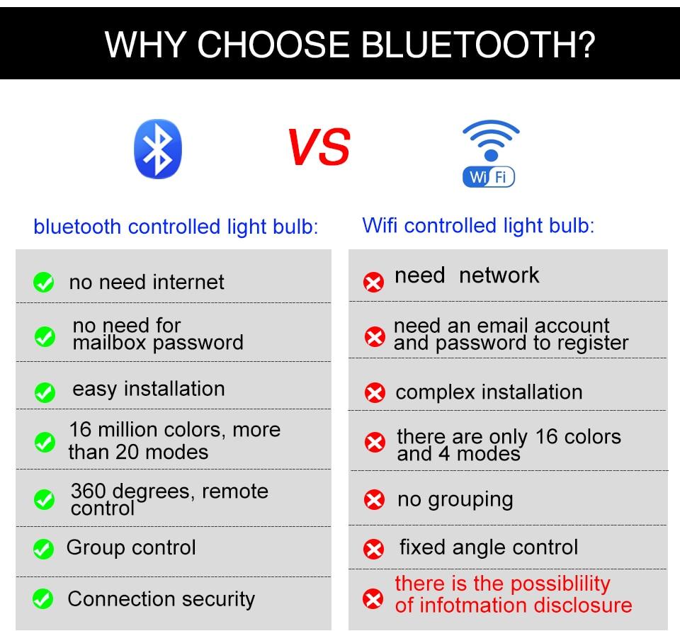 85-265V E27 LED Lamp RGB 15W Bluetooth APP Wifi Control Smart Bulb 10W RGBW RGBWW Light Bulb IR Remote Control Home Lighting (3)