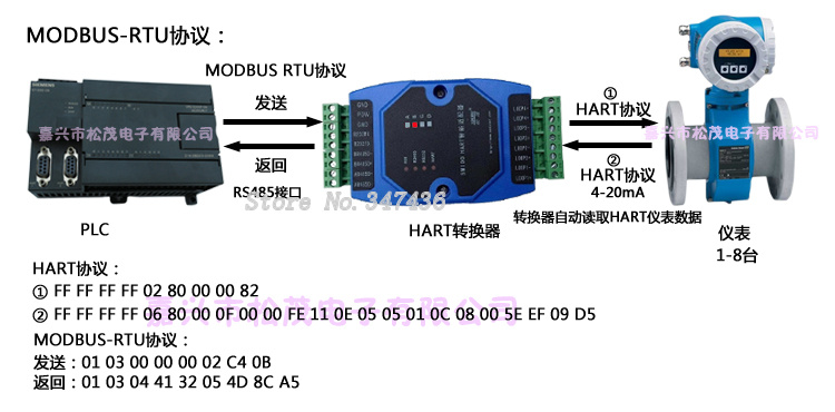 Protocolo HART convertidor HART RS485    MODBUS a 232 HART (SM100-B)