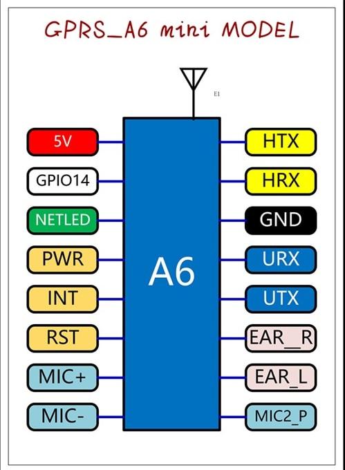 A6 gprs/gsm