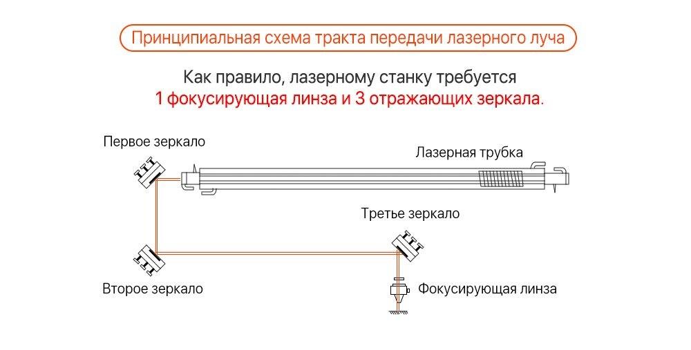 """Cloudray Китай CO2 ZnSe фокусная линза Dia.18 19,05 20 мм FL38.1 50,8 63,5 101,6 127 мм 1,5-"""" для лазерной гравировки резки"""