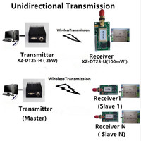 UHF VHF Long Range 25W Wireless Transmitter and 100mW Wireless Receiver TTL RS232 rs485 433mhz Unidirectional Transmission