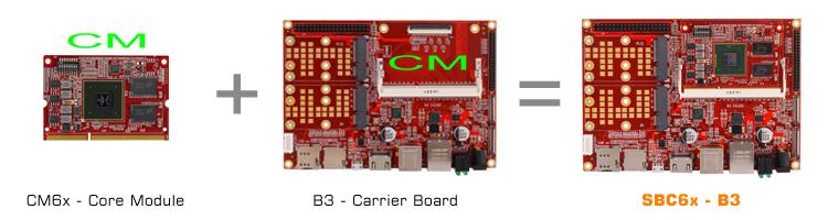 SBC6x-B3V2 750