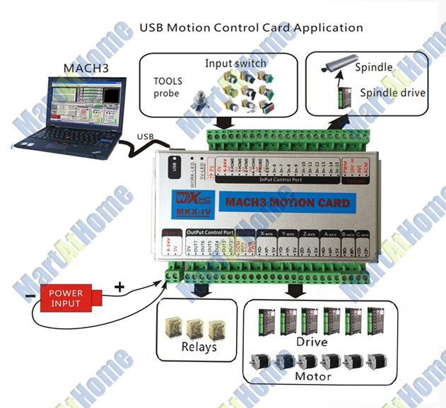 Upgrade Mach3 USB 6 Axis CNC Motion Control Card Breakout Board 2MHz 2000 KHz ARM FPGA aliexpress com buy upgrade mach3 usb 6 axis cnc motion control cnc breakout board wiring diagram at honlapkeszites.co